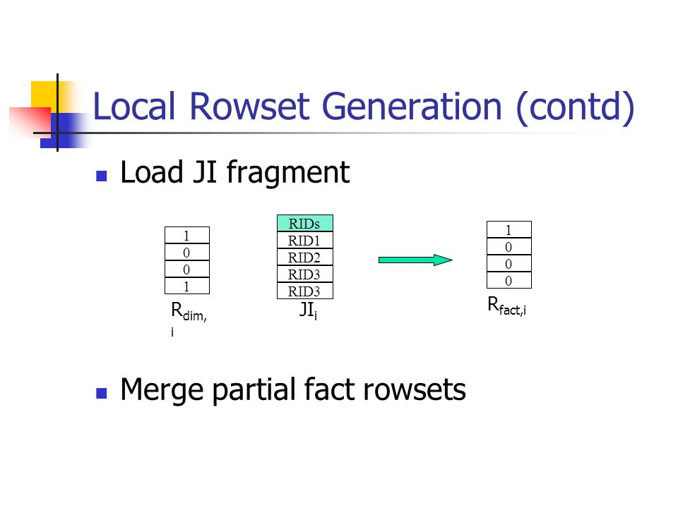 Local Rowset Generation (contd) Load JI fragment Merge partial fact rowsets 1 0 0 1 RIDs RID1 RID2 RID3 1 0 0 0 R dim, i R fact,i JI i