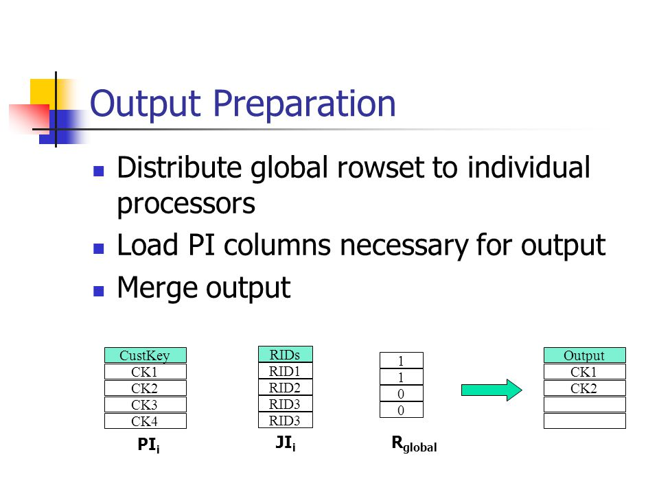 Output Preparation Distribute global rowset to individual processors Load PI columns necessary for output Merge output 1 1 0 0 PI i JI i R global RIDs RID1 RID2 RID3 CustKey CK1 CK2 CK3 CK4 Output CK1 CK2