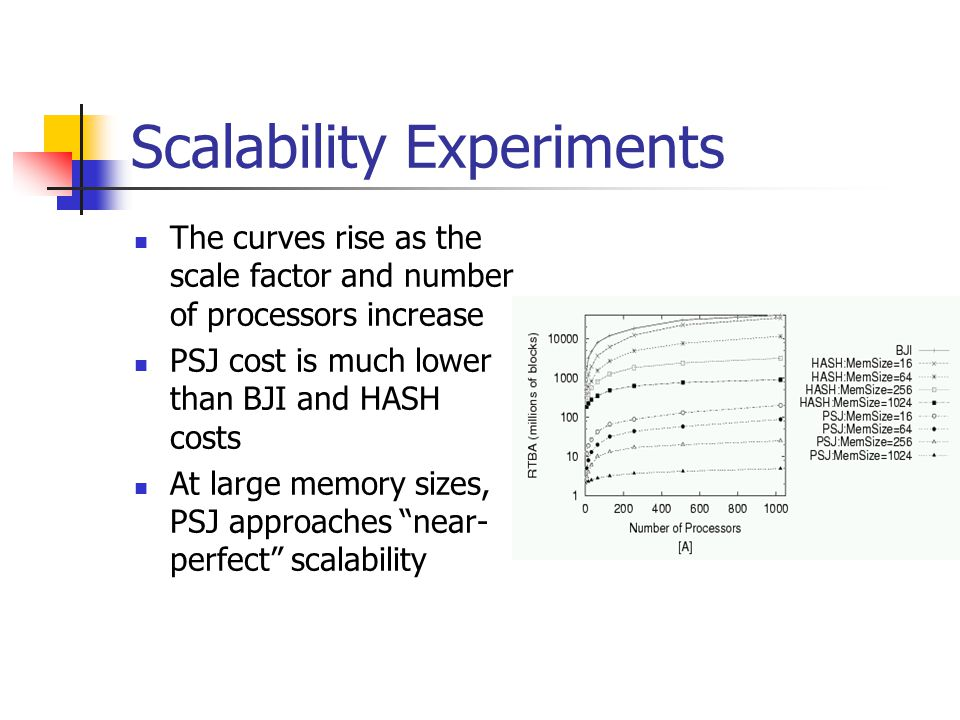 Scalability Experiments The curves rise as the scale factor and number of processors increase PSJ cost is much lower than BJI and HASH costs At large memory sizes, PSJ approaches near- perfect scalability