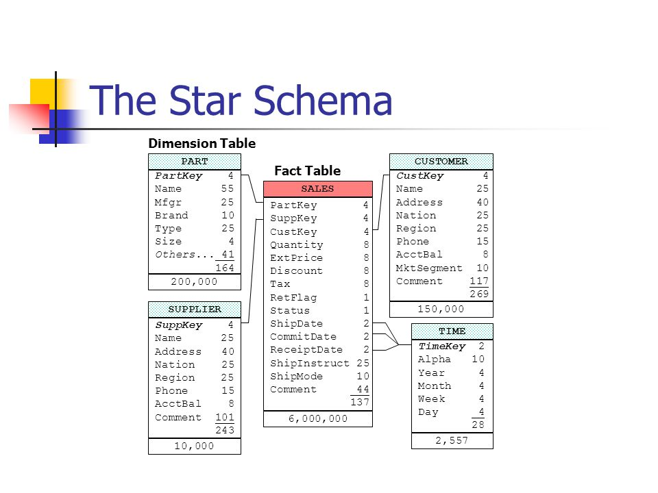 The Star Schema PART PartKey 4 Name55 Mfgr25 Brand 10 Type 25 Size 4 Others...