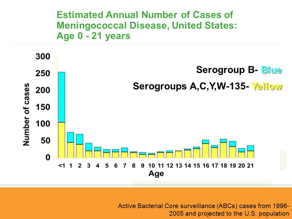 Estimated Annual Number of Cases of Meningococcal Disease, United States: Age 0 - 21 years Active Bacterial Core surveillance (ABCs) cases from 1996-