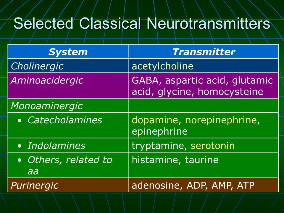 Selected Classical Neurotransmitters SystemTransmitter Cholinergicacetylcholine AminoacidergicGABA, aspartic acid, glutamic acid, glycine, homocysteine Monoaminergic Catecholaminesdopamine, norepinephrine, epinephrine Indolaminestryptamine, serotonin Others, related to aa histamine, taurine Purinergicadenosine, ADP, AMP, ATP