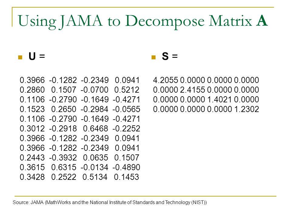 Using JAMA to Decompose Matrix A U = 0.3966 -0.1282 -0.2349 0.0941 0.2860 0.1507 -0.0700 0.5212 0.1106 -0.2790 -0.1649 -0.4271 0.1523 0.2650 -0.2984 -