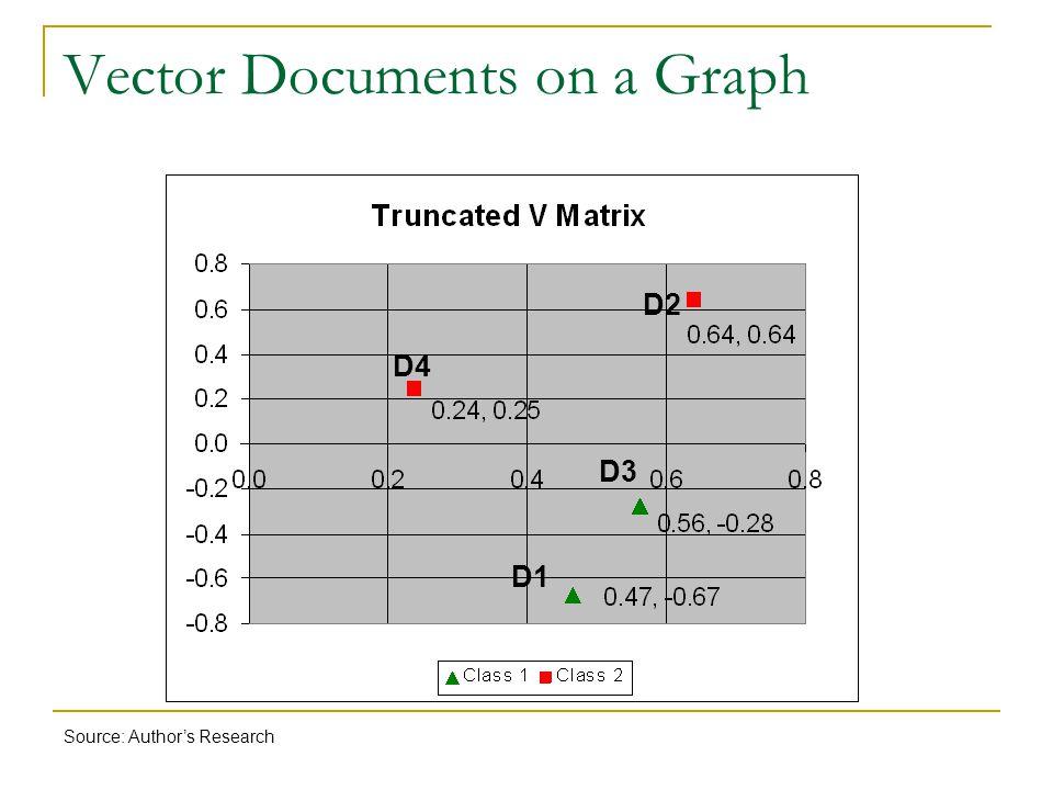 Vector Documents on a Graph D4 D2 D1 D3 Source: Author's Research