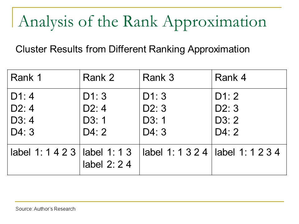 Analysis of the Rank Approximation Cluster Results from Different Ranking Approximation Rank 1Rank 2Rank 3Rank 4 D1: 4 D2: 4 D3: 4 D4: 3 D1: 3 D2: 4 D