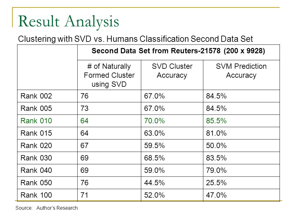 Result Analysis Clustering with SVD vs. Humans Classification Second Data Set Second Data Set from Reuters-21578 (200 x 9928) # of Naturally Formed Cl