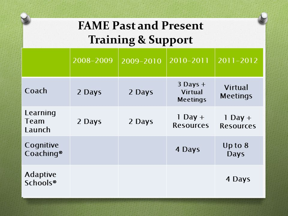 16 FAME Past and Present Training & Support 2008-2009 2009-2010 2010-20112011-2012 2 Days 3 Days + Virtual Meetings Virtual Meetings Coach Learning Team Launch Cognitive Coaching® 2 Days 1 Day + Resources 1 Day + Resources 4 Days Up to 8 Days 2 Days 4 Days Adaptive Schools®