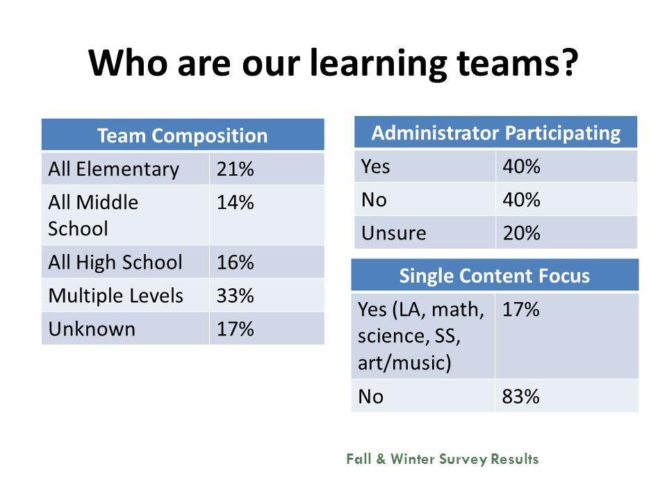 Who are our learning teams.