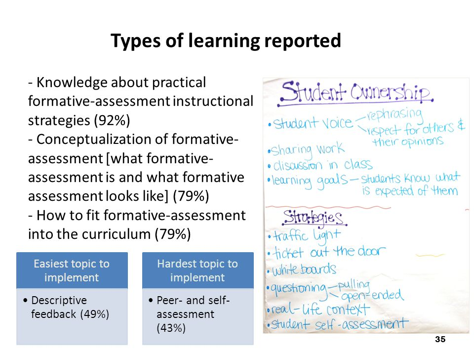 Types of learning reported 35 - Knowledge about practical formative-assessment instructional strategies (92%) - Conceptualization of formative- assessment [what formative- assessment is and what formative assessment looks like] (79%) - How to fit formative-assessment into the curriculum (79%) Easiest topic to implement Descriptive feedback (49%) Hardest topic to implement Peer- and self- assessment (43%)