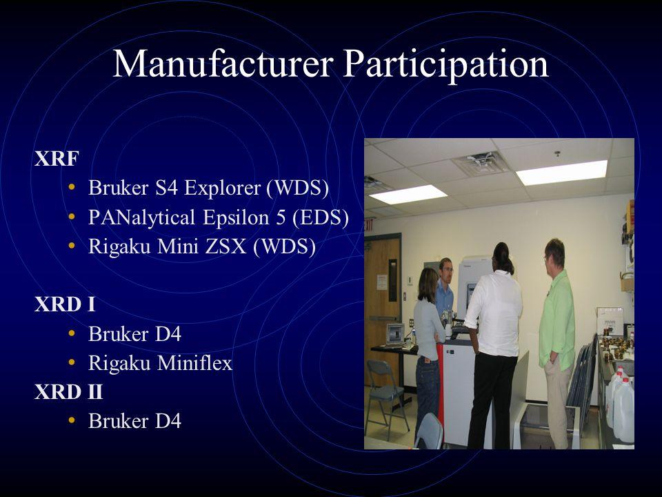 Manufacturer Participation XRF Bruker S4 Explorer (WDS) PANalytical Epsilon 5 (EDS) Rigaku Mini ZSX (WDS) XRD I Bruker D4 Rigaku Miniflex XRD II Bruker D4