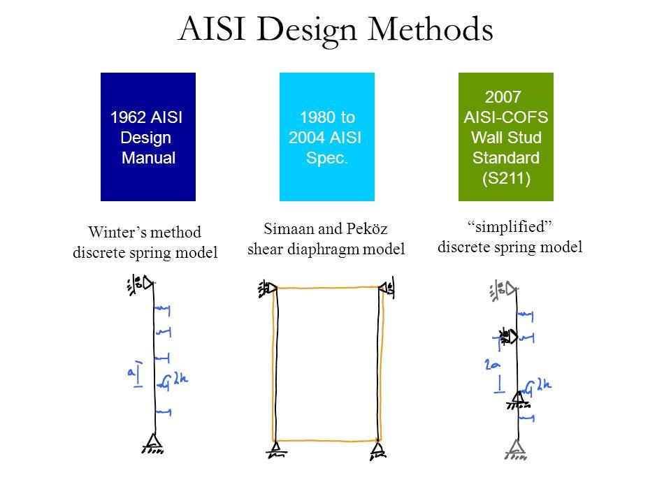 AISI Design Methods 1962 AISI Design Manual Winter's method discrete spring model 1980 to 2004 AISI Spec.