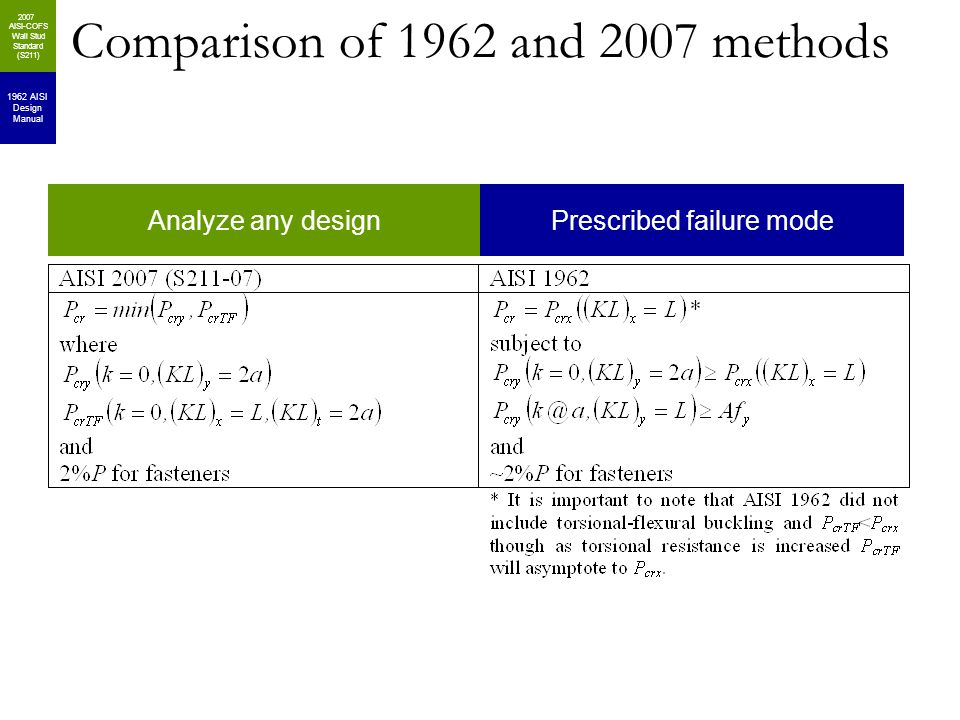 Comparison of 1962 and 2007 methods 1962 AISI Design Manual 2007 AISI-COFS Wall Stud Standard (S211) Analyze any designPrescribed failure mode