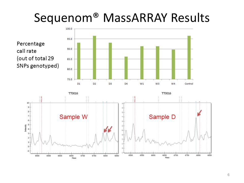 Sequenom® MassARRAY Results 6 Percentage call rate (out of total 29 SNPs genotyped) Sample WSample D