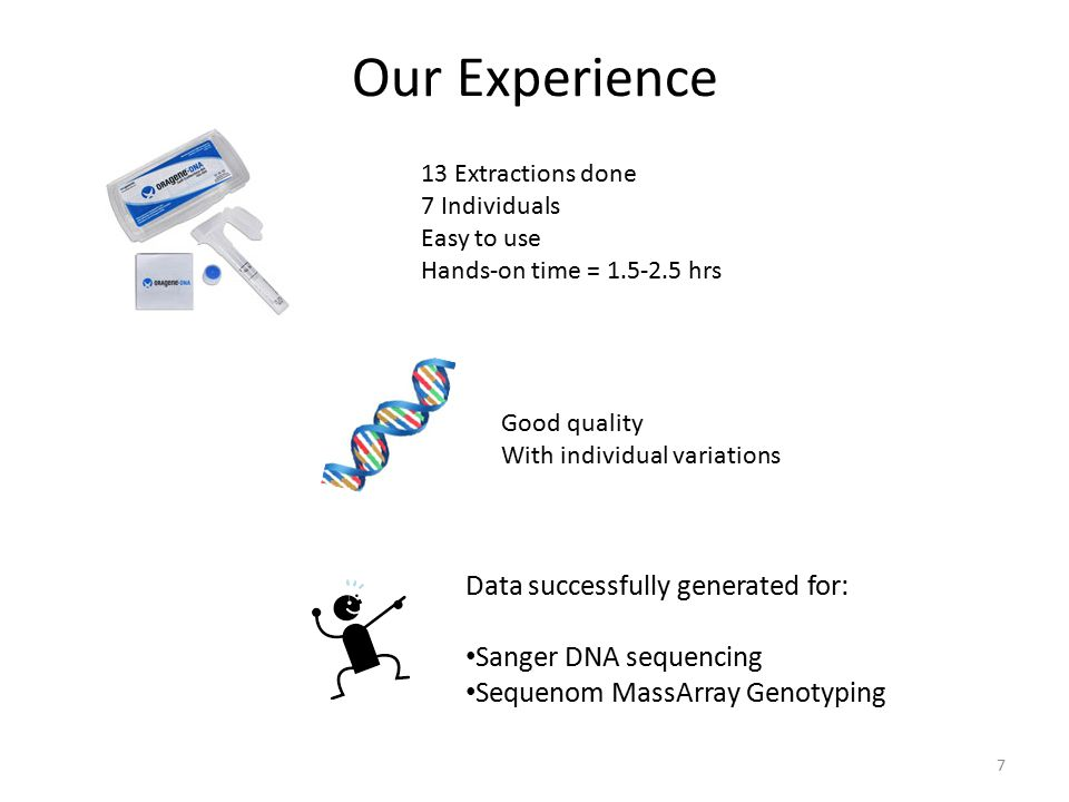 Our Experience 7 13 Extractions done 7 Individuals Easy to use Hands-on time = 1.5-2.5 hrs Good quality With individual variations Data successfully generated for: Sanger DNA sequencing Sequenom MassArray Genotyping