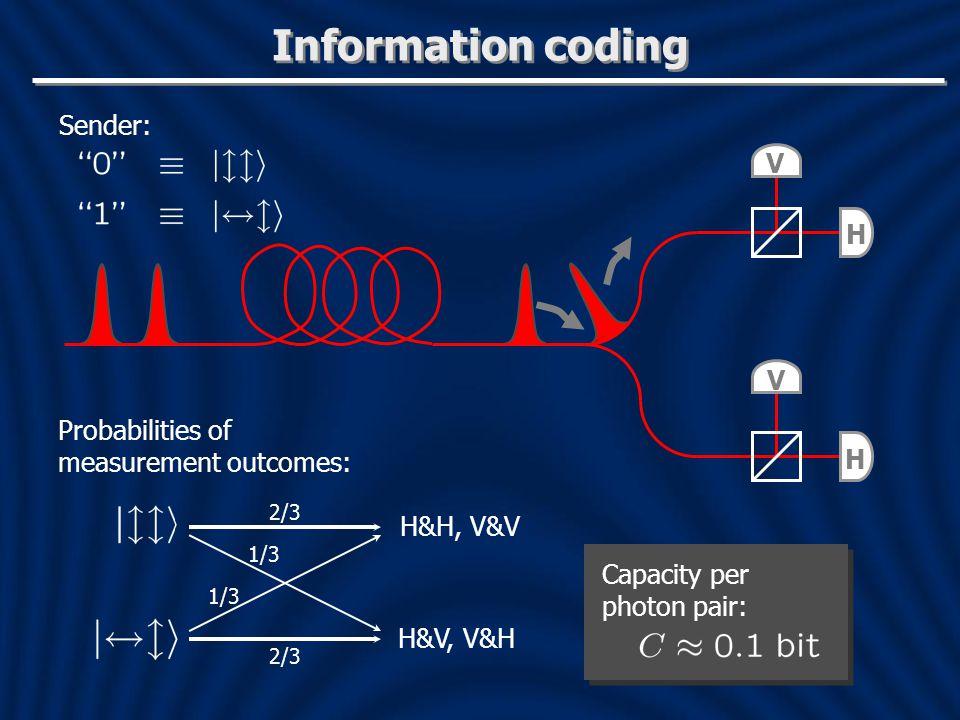 Information coding H H V V Sender: Probabilities of measurement outcomes: H&H, V&V H&V, V&H 2/3 1/3 Capacity per photon pair: