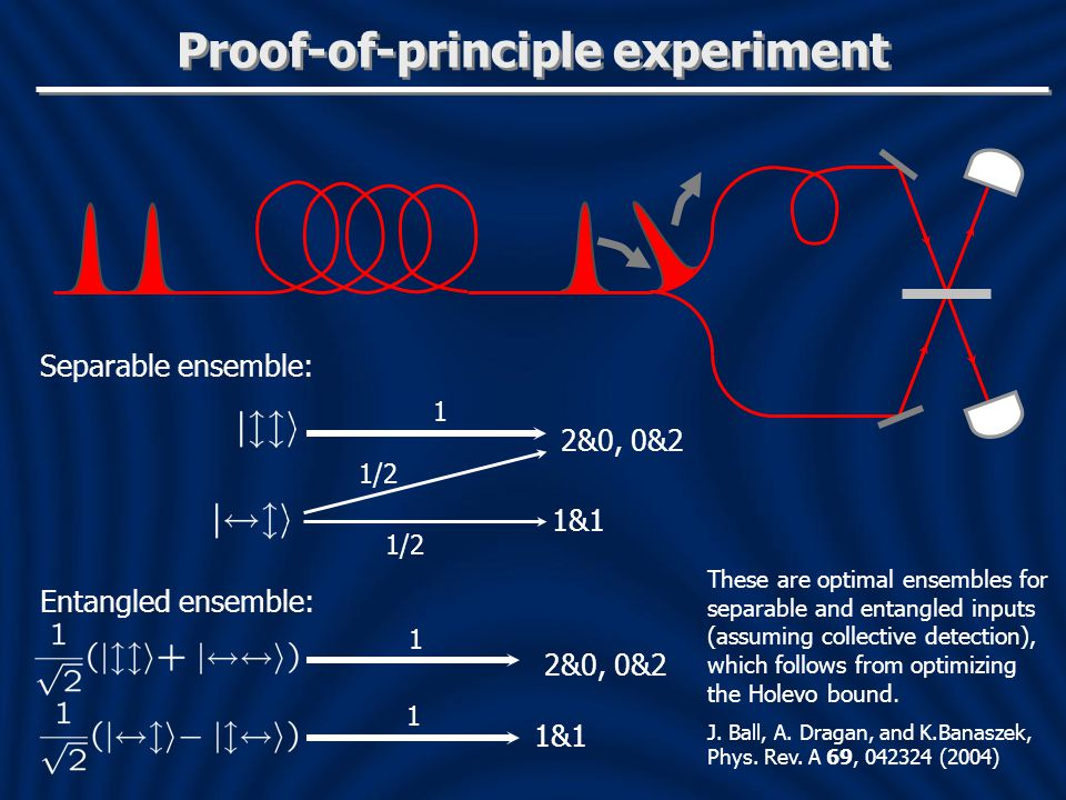Proof-of-principle experiment 2&0, 0&2 1&1 1 1 Entangled ensemble: 2&0, 0&2 1&1 1 1/2 Separable ensemble: These are optimal ensembles for separable and entangled inputs (assuming collective detection), which follows from optimizing the Holevo bound.