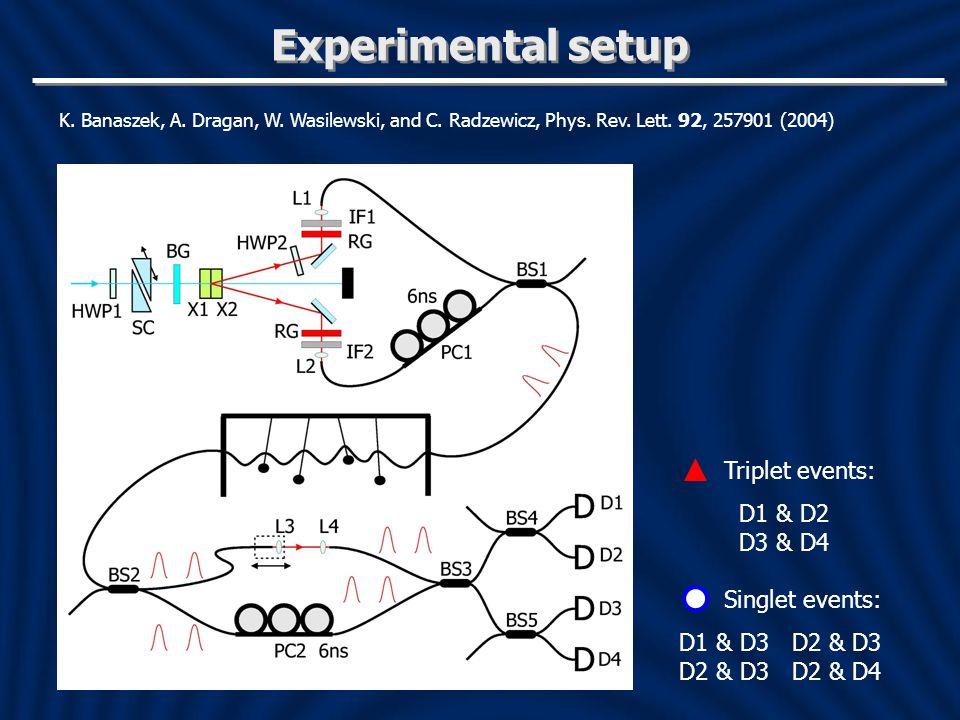 Experimental setup K.Banaszek, A. Dragan, W. Wasilewski, and C.