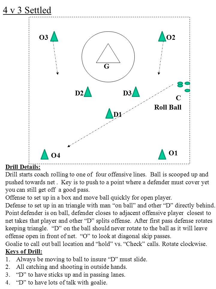 O3 4 v 3 Settled O1 O2 Drill Details: Drill starts coach rolling to one of four offensive lines.