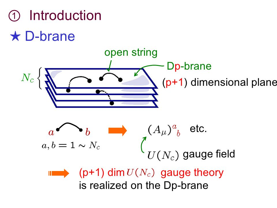 etc. Dp-brane (p+1) dimensional plane gauge field (p+1) dim gauge theory is realized on the Dp-brane open string ★ D-brane ① Introduction