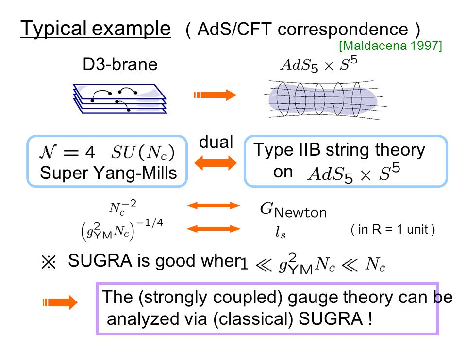 [Maldacena 1997] D3-brane Type IIB string theory on Super Yang-Mills dual ( in R = 1 unit ) Typical example ( AdS/CFT correspondence ) ※ SUGRA is good