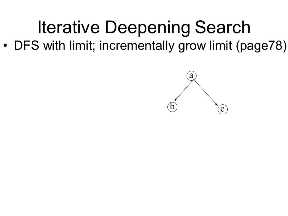 Iterative Deepening Search DFS with limit; incrementally grow limit (page78) a b c