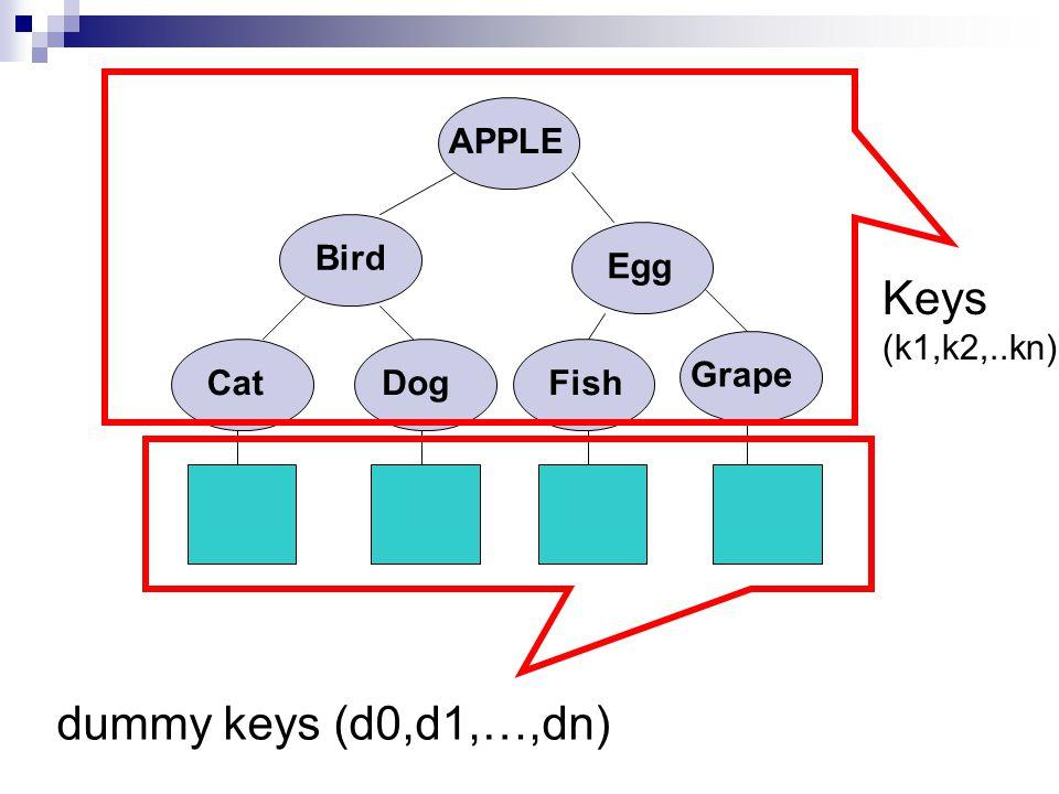 APPLE Bird CatDog Egg Fish Grape dummy keys (d0,d1,…,dn) Keys (k1,k2,..kn)