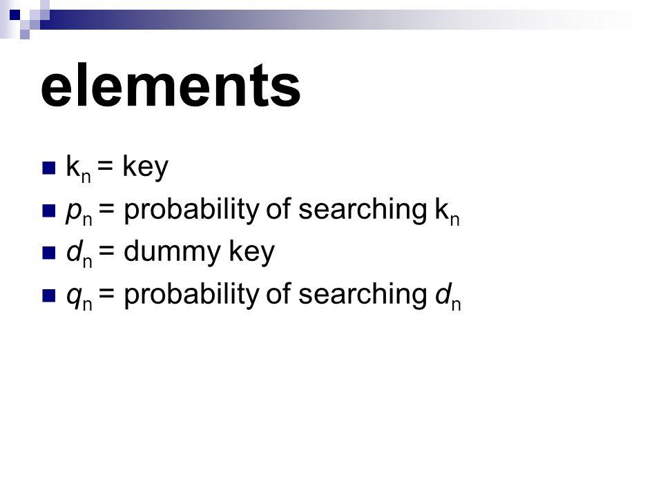 elements k n = key p n = probability of searching k n d n = dummy key q n = probability of searching d n
