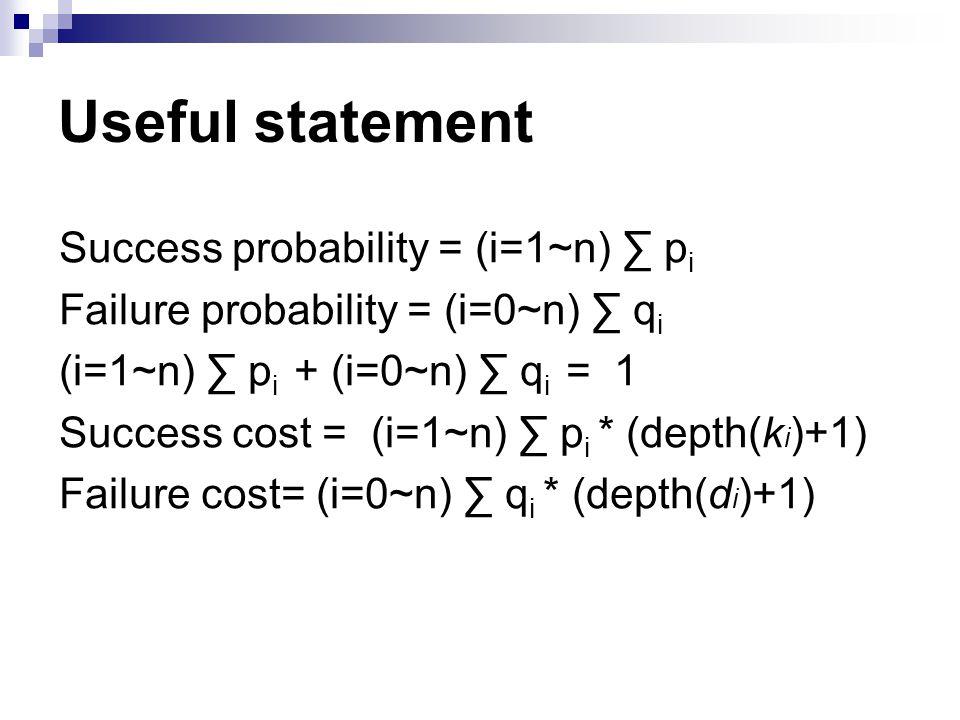 Success probability = (i=1~n) ∑ p i Failure probability = (i=0~n) ∑ q i (i=1~n) ∑ p i + (i=0~n) ∑ q i = 1 Success cost = (i=1~n) ∑ p i * (depth(k i )+1) Failure cost= (i=0~n) ∑ q i * (depth(d i )+1) Useful statement