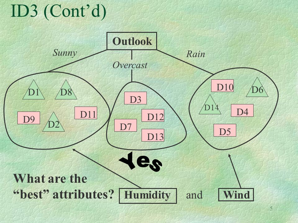 """5 ID3 (Cont'd) D13 D12 D11 D10 D9 D4 D7 D5 D3 D14 D8D6D2D1 Outlook Sunny Overcast Rain What are the """"best"""" attributes? Humidity and Wind"""