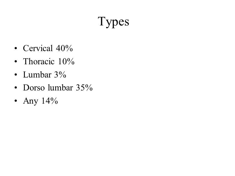 Types Cervical 40% Thoracic 10% Lumbar 3% Dorso lumbar 35% Any 14%