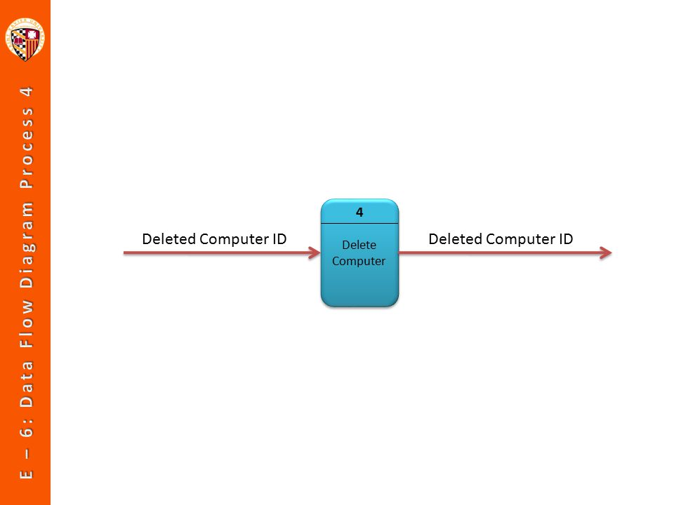 Delete Computer 4 Deleted Computer ID