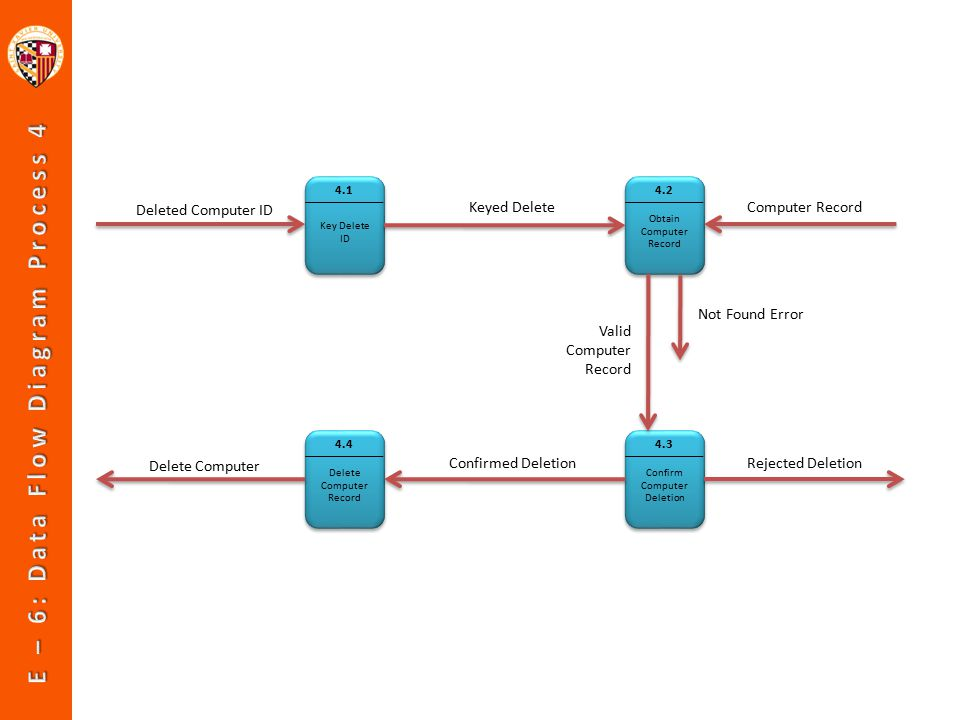 Key Delete ID 4.1 Obtain Computer Record 4.2 Confirm Computer Deletion 4.3 Delete Computer Record 4.4 Deleted Computer ID Keyed DeleteComputer Record Confirmed Deletion Valid Computer Record Not Found Error Rejected Deletion Delete Computer