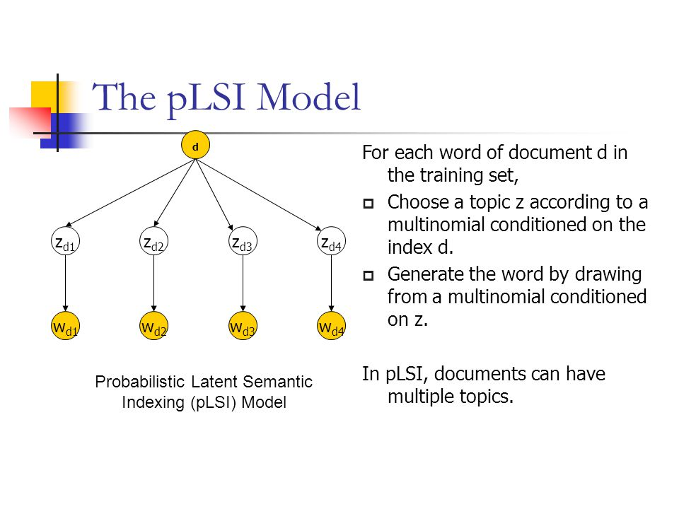 The pLSI Model Probabilistic Latent Semantic Indexing (pLSI) Model For each word of document d in the training set,  Choose a topic z according to a
