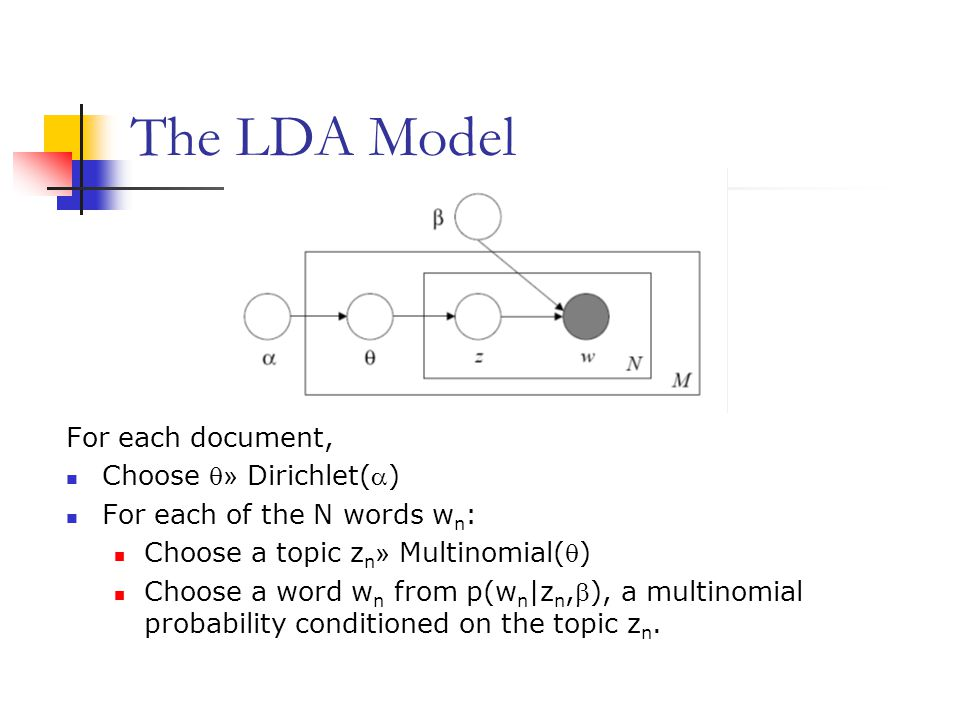 The LDA Model For each document, Choose  » Dirichlet() For each of the N words w n : Choose a topic z n » Multinomial() Choose a word w n from p(w