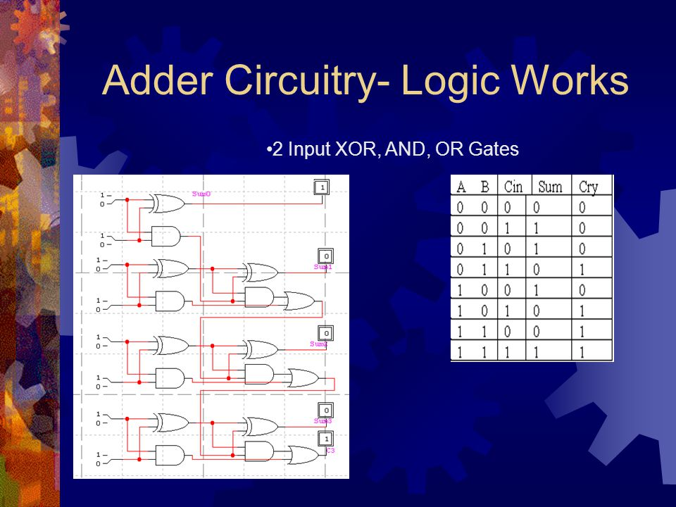 Adder Circuitry- Logic Works 2 Input XOR, AND, OR Gates