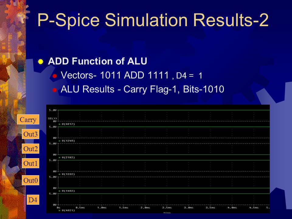 P-Spice Simulation Results-2  ADD Function of ALU  Vectors- 1011 ADD 1111, D4 = 1  ALU Results - Carry Flag-1, Bits-1010 D4 Out0 Out1 Out2 Out3 Car