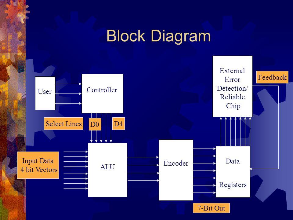 Block Diagram User Controller External Error Detection/ Reliable Chip Encoder ALU Data Registers 7-Bit Out D0 D4 Input Data 4 bit Vectors Feedback Sel