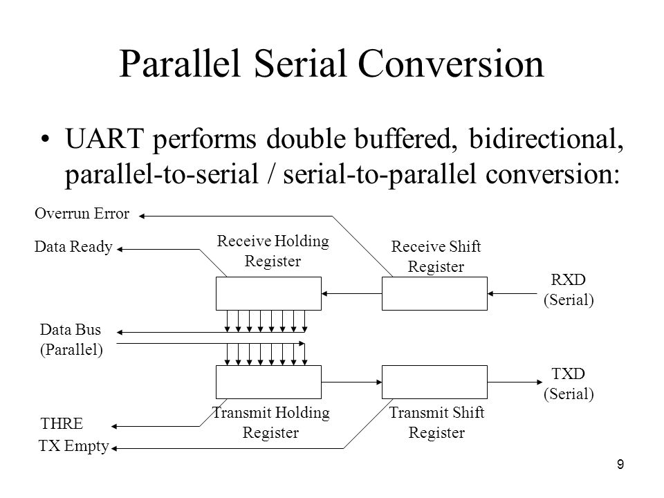 9 Parallel Serial Conversion UART performs double buffered, bidirectional, parallel-to-serial / serial-to-parallel conversion: Transmit Holding Register Transmit Shift Register TXD (Serial) THRE TX Empty Data Bus (Parallel) RXD (Serial) Data ReadyReceive Shift Register Receive Holding Register Overrun Error