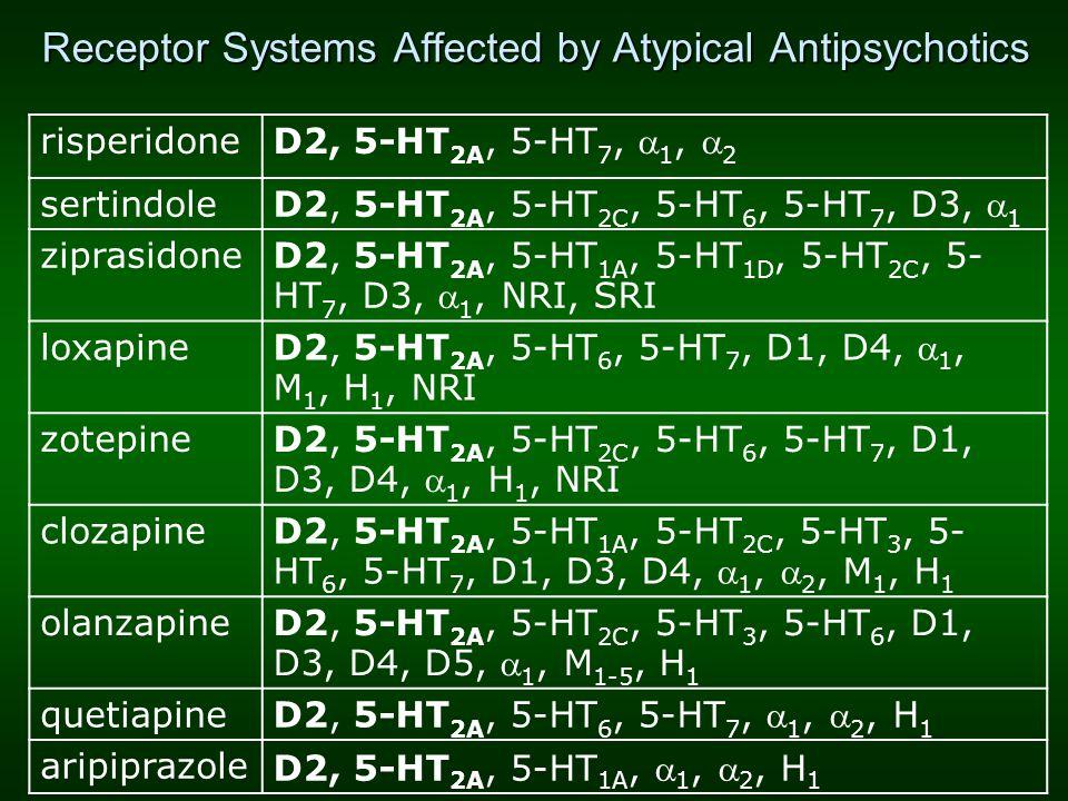 Receptor Systems Affected by Atypical Antipsychotics risperidone D2, 5-HT 2A, 5-HT 7,  1,  2 sertindole D2, 5-HT 2A, 5-HT 2C, 5-HT 6, 5-HT 7, D3, 