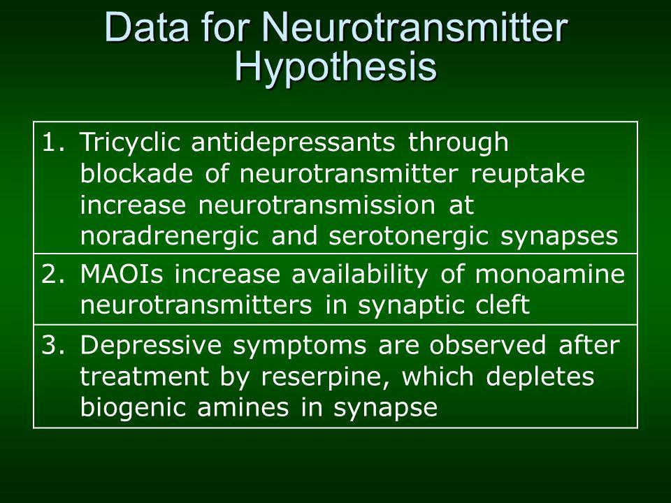 Data for Neurotransmitter Hypothesis 1.Tricyclic antidepressants through blockade of neurotransmitter reuptake increase neurotransmission at noradrene