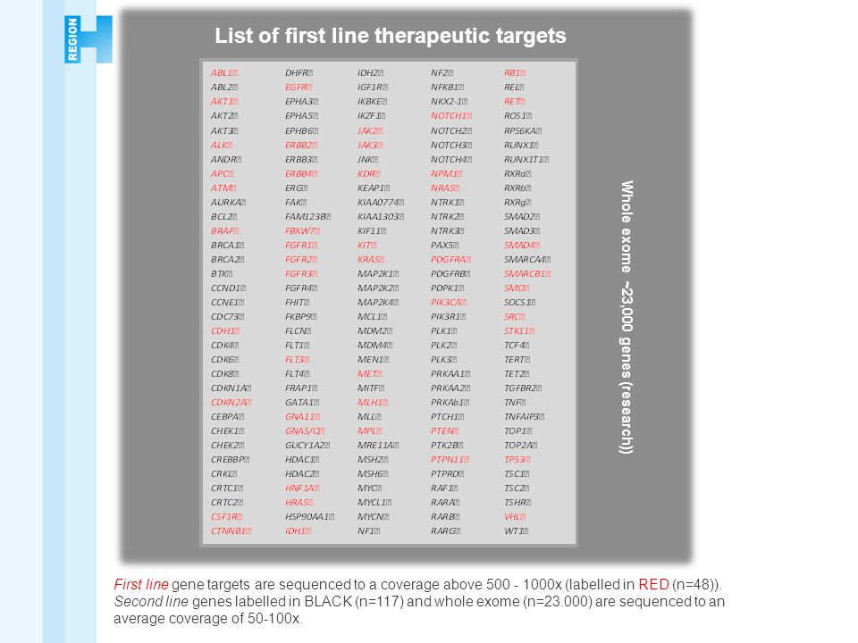 List of first line therapeutic targets First line gene targets are sequenced to a coverage above 500 - 1000x (labelled in RED (n=48)).