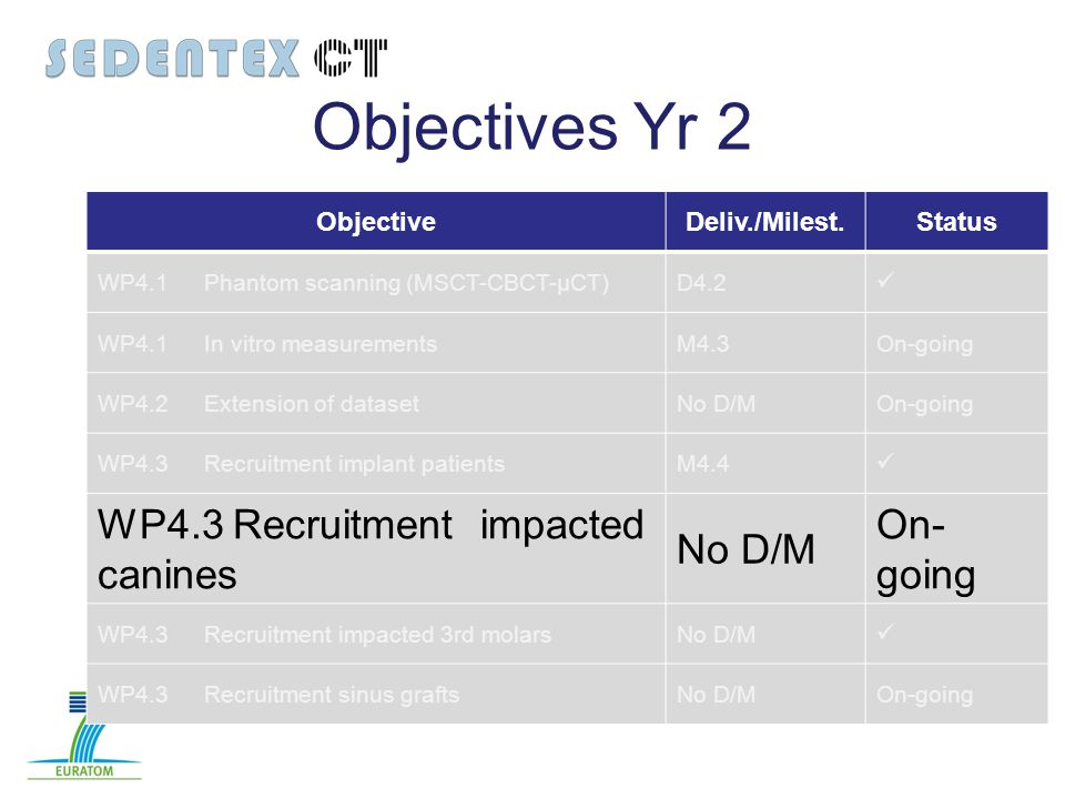 Objectives Yr 2 ObjectiveDeliv./Milest.Status WP4.1Phantom scanning (MSCT-CBCT-µCT)D4.2 WP4.1 In vitro measurementsM4.3On-going WP4.2 Extension of dat