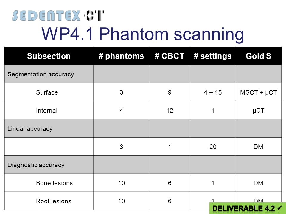 WP4.1 Phantom scanning Subsection# phantoms# CBCT# settingsGold S Segmentation accuracy Surface394 – 15MSCT + µCT Internal4121µCT Linear accuracy 3120