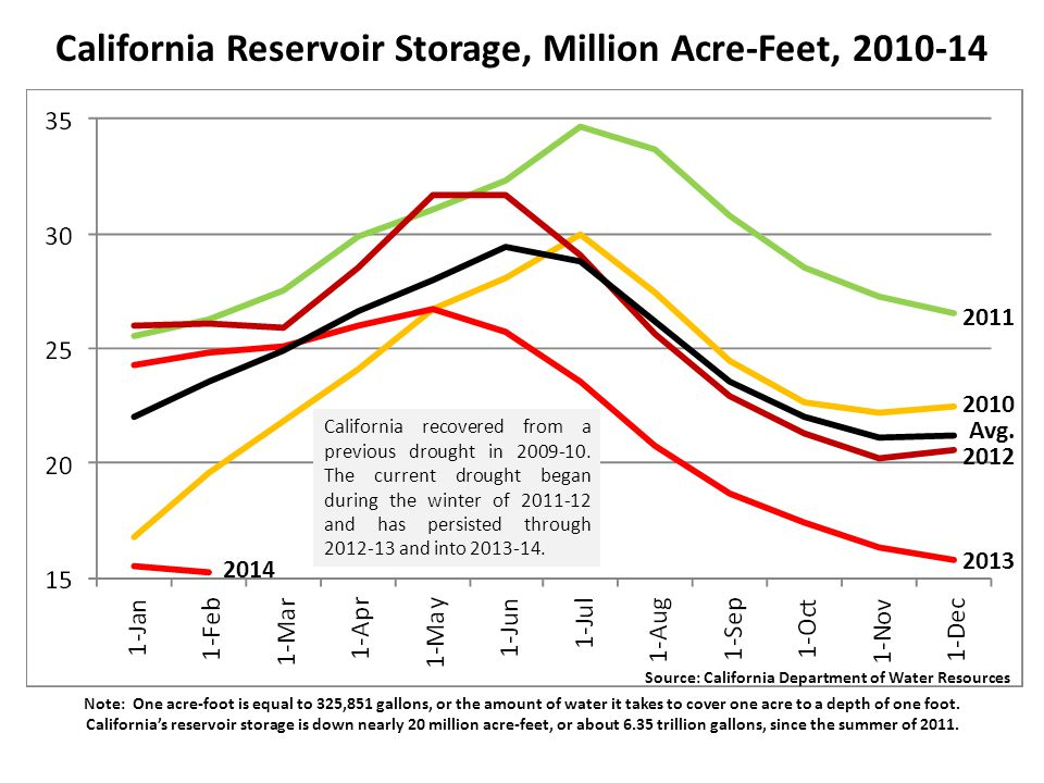 California Reservoir Storage, Million Acre-Feet, 2010-14 Note: One acre-foot is equal to 325,851 gallons, or the amount of water it takes to cover one