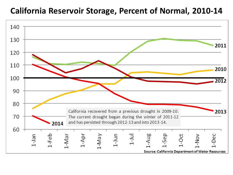 California Reservoir Storage, Percent of Normal, 2010-14 California recovered from a previous drought in 2009-10.