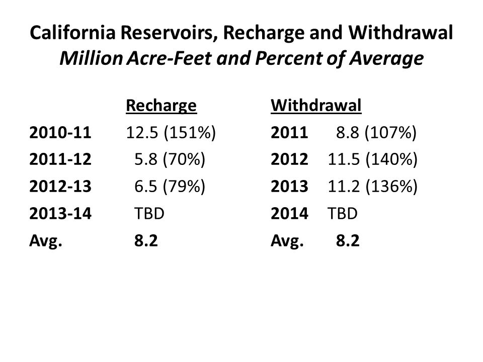 California Reservoirs, Recharge and Withdrawal Million Acre-Feet and Percent of Average RechargeWithdrawal 2010-1112.5 (151%)2011 8.8 (107%) 2011-12 5