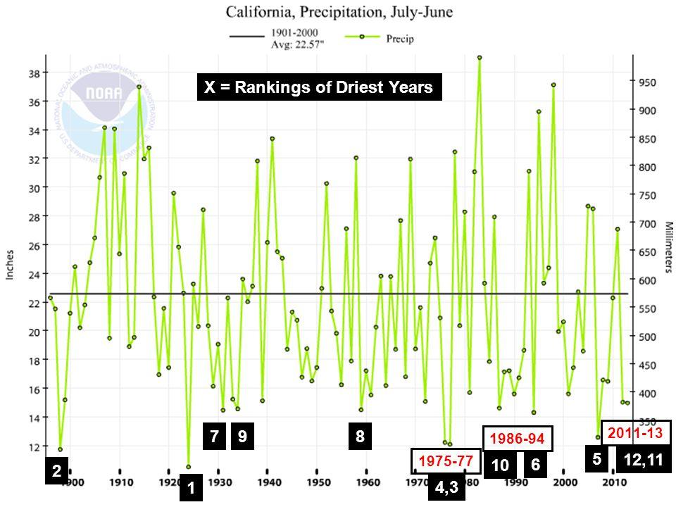 1975-77 1986-94 2011-13 1 2 4,3 5 6 798 10 12,11 X = Rankings of Driest Years