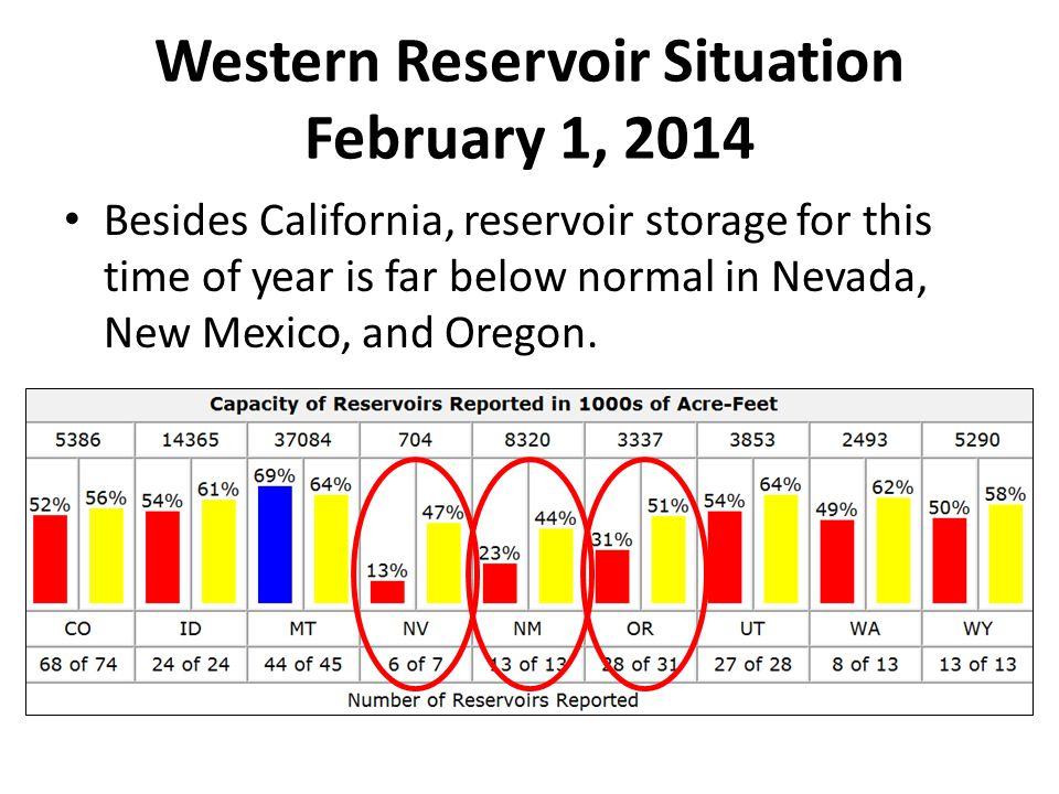 Western Reservoir Situation February 1, 2014 Besides California, reservoir storage for this time of year is far below normal in Nevada, New Mexico, and Oregon.