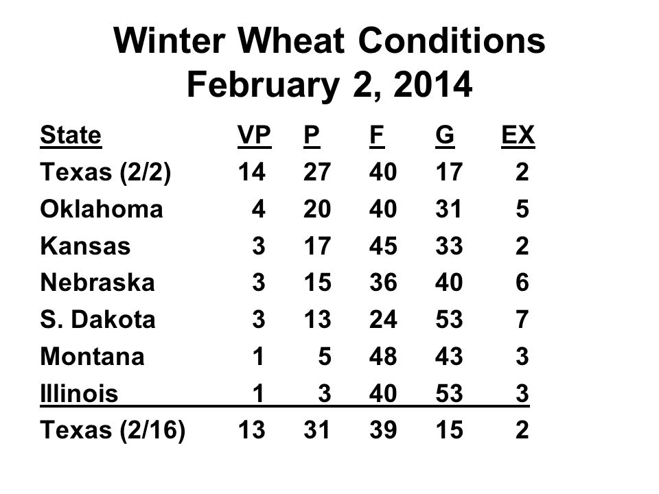 Winter Wheat Conditions February 2, 2014 StateVPPFGEX Texas (2/2)14274017 2 Oklahoma 4204031 5 Kansas 3174533 2 Nebraska 3153640 6 S.