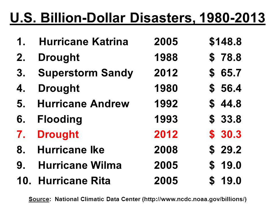 U.S. Billion-Dollar Disasters, 1980-2013 1. Hurricane Katrina2005$148.8 2. Drought1988$ 78.8 3. Superstorm Sandy2012$ 65.7 4. Drought1980$ 56.4 5. Hur